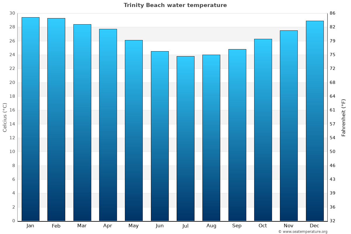 Trinity Beach average water temperatures