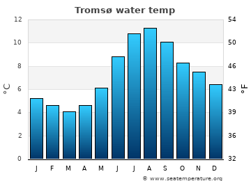 Tromsø average sea sea_temperature chart