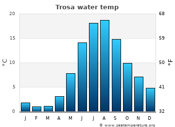 Trosa average sea temperature chart