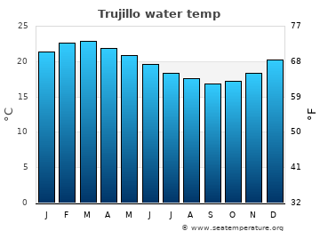 Trujillo average sea temperature chart
