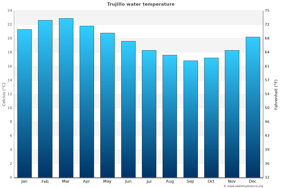 Trujillo average water temperatures