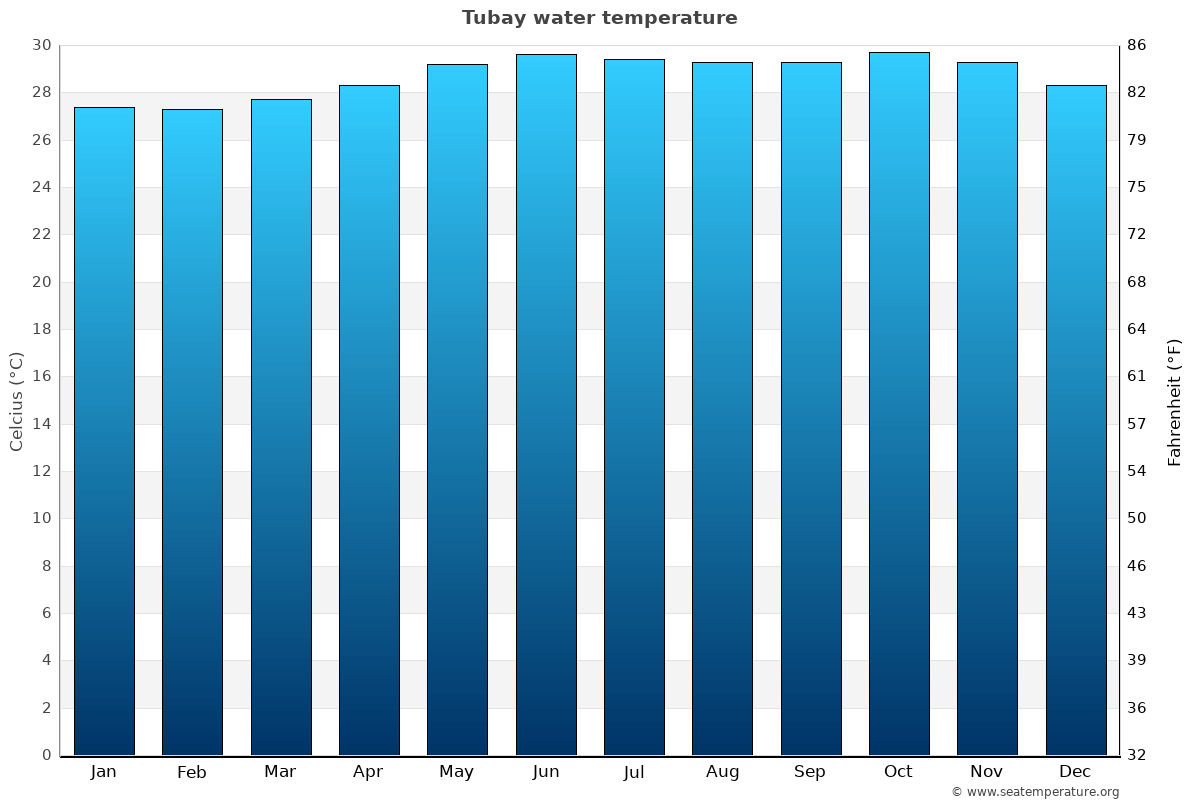 Tubay average water temperatures