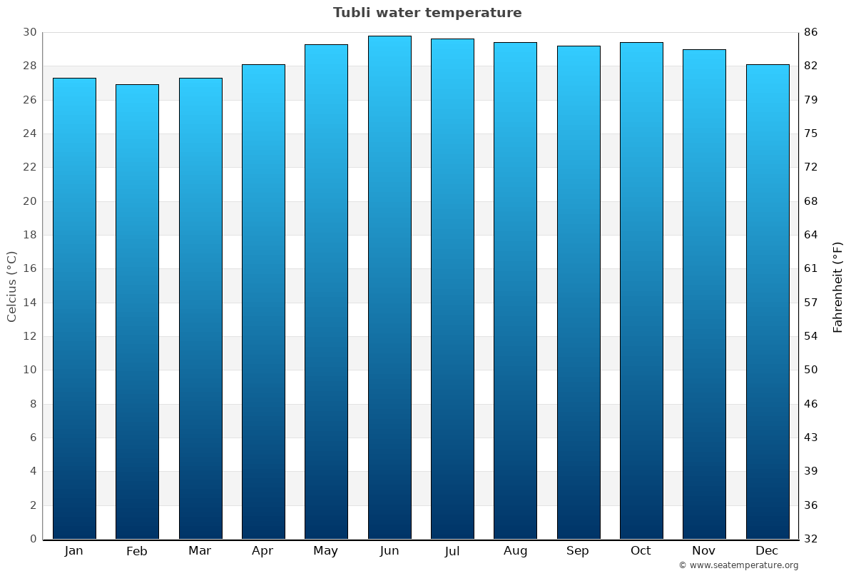 Tubli average water temperatures