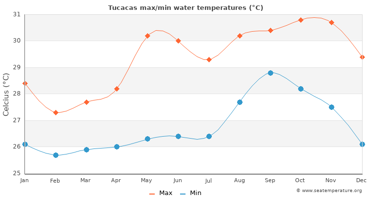 Tucacas average maximum / minimum water temperatures