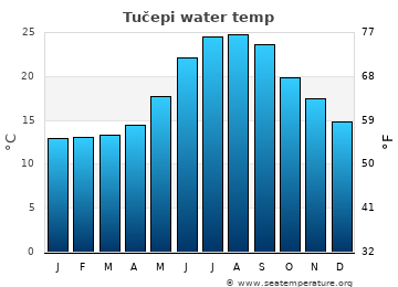 Tučepi average sea temperature chart