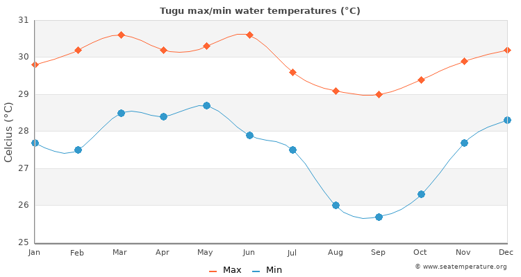 Tugu average maximum / minimum water temperatures