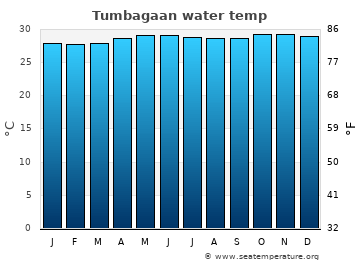 Tumbagaan average sea temperature chart