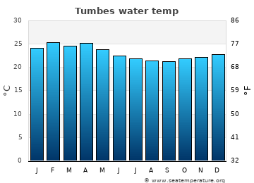 Tumbes average sea temperature chart