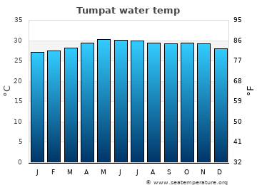Tumpat average sea temperature chart