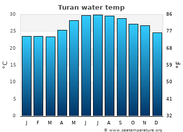 Turan average sea temperature chart