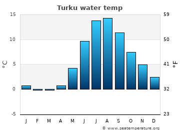 Turku average sea temperature chart