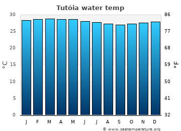 Tutóia average sea temperature chart