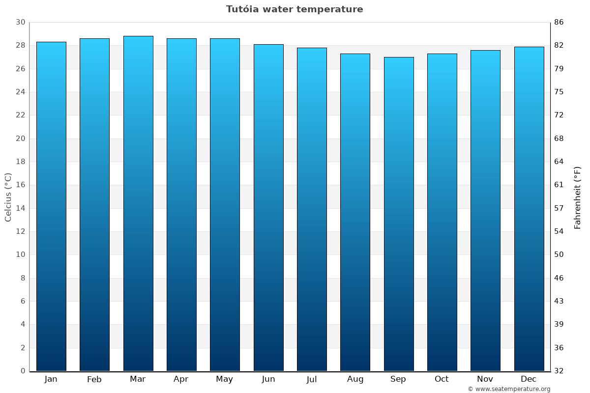 Tutóia average water temperatures