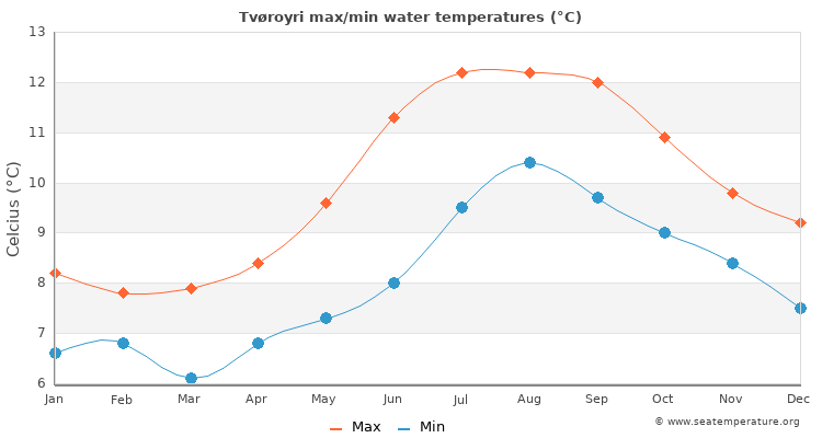 Tvøroyri average maximum / minimum water temperatures