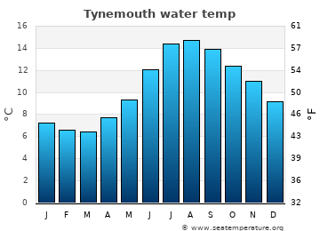 Tynemouth average sea temperature chart