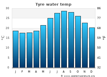 Tyre average sea sea_temperature chart