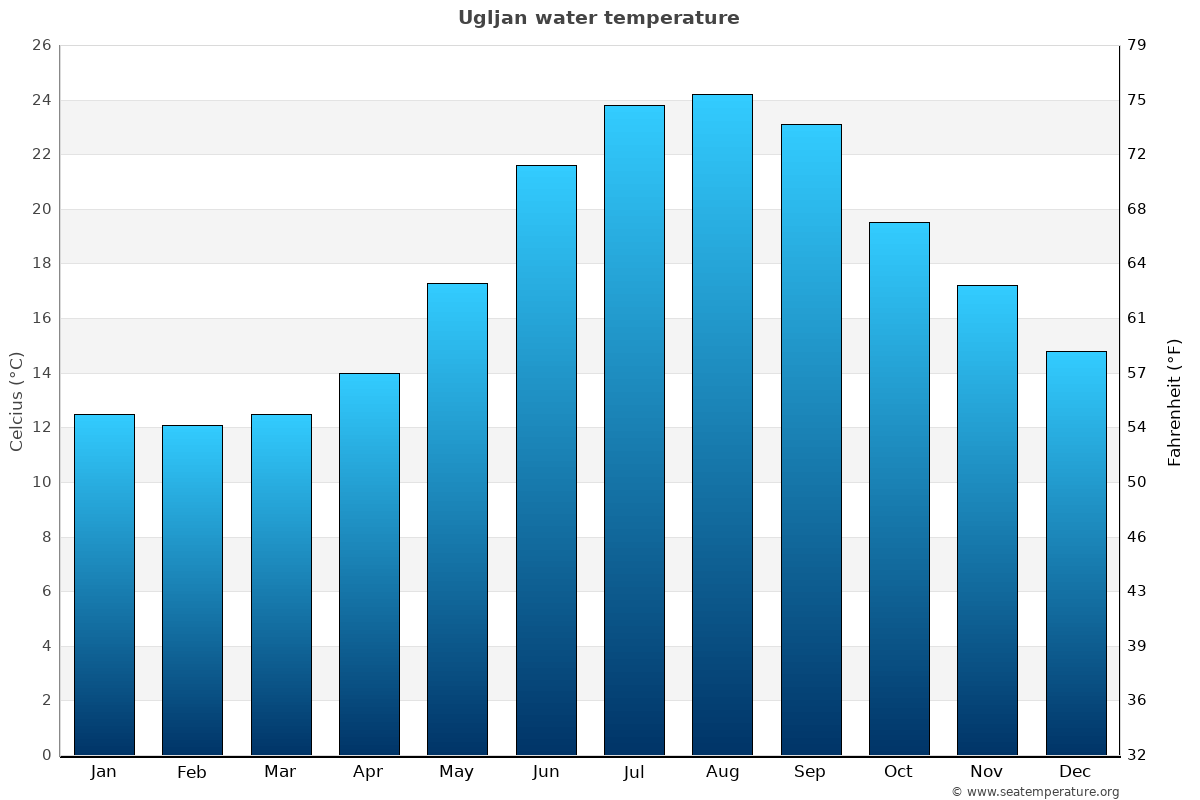 Ugljan average water temperatures