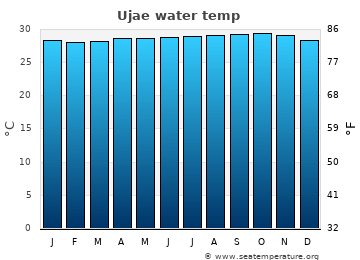 Ujae average sea temperature chart