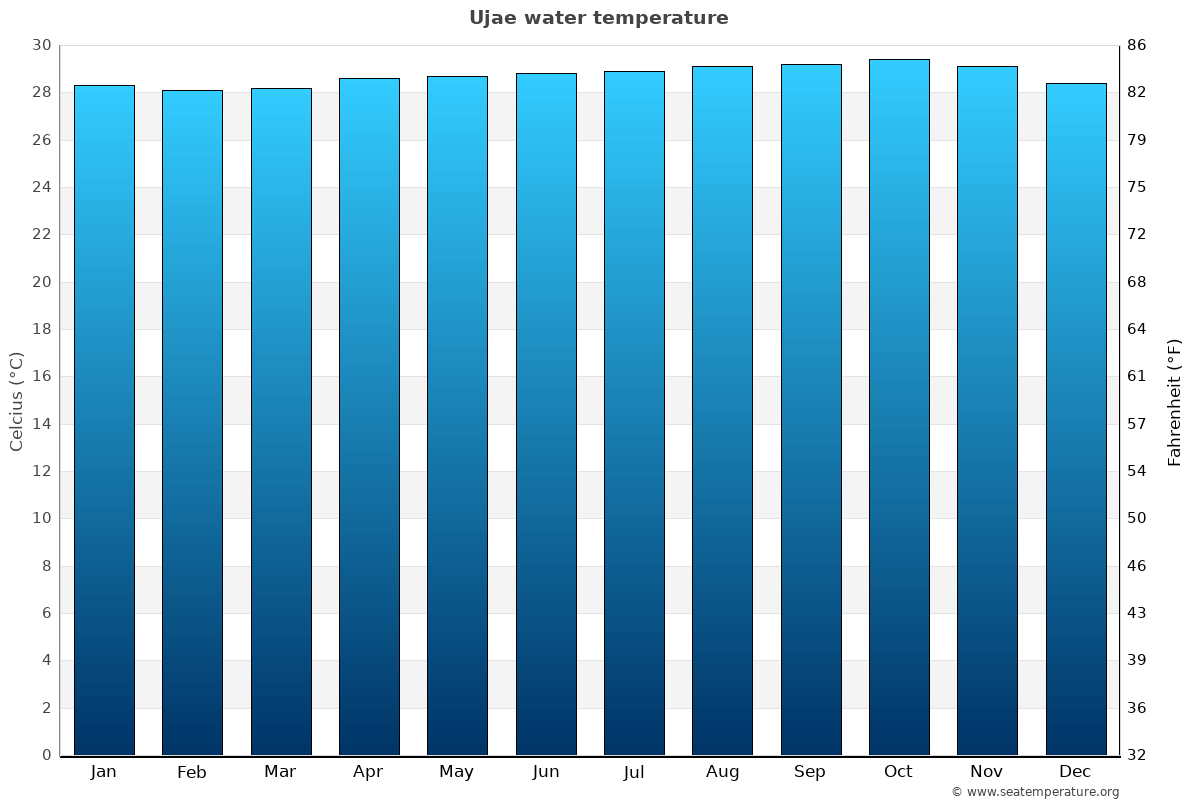 Ujae average water temperatures