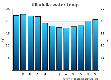 Ulladulla average sea temperature chart