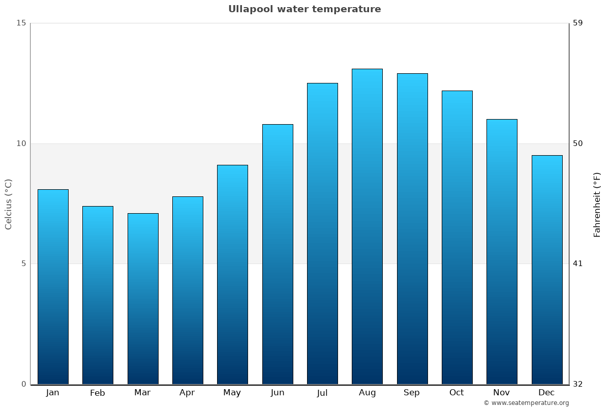 Ullapool average water temperatures
