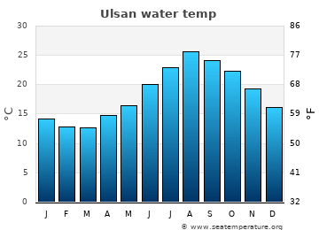 Ulsan average sea sea_temperature chart