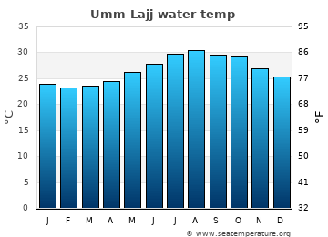 Umm Lajj average sea temperature chart