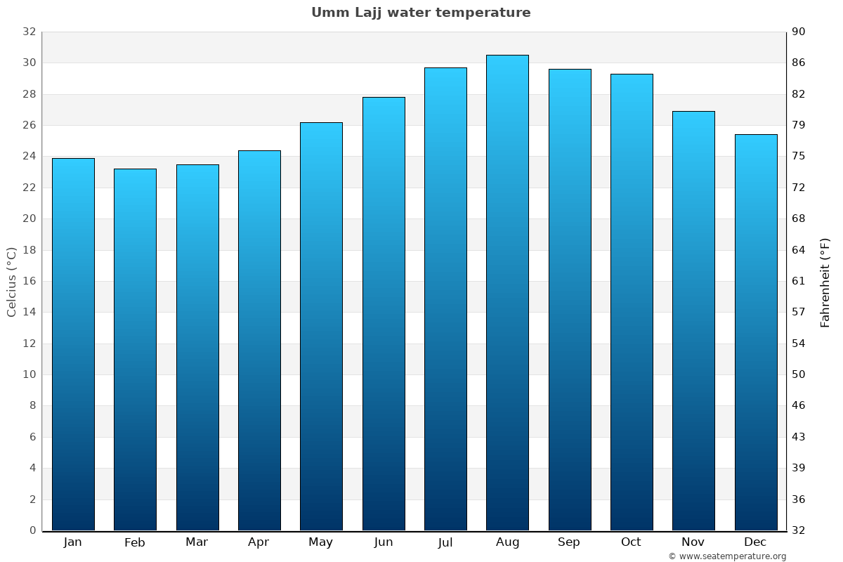 Umm Lajj average water temperatures