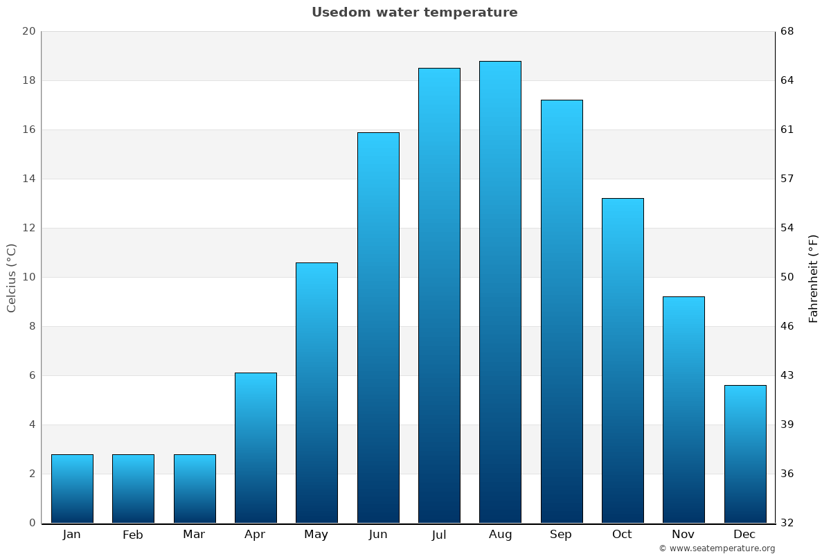 Usedom average water temperatures