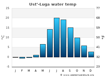 Ust'-Luga average sea temperature chart
