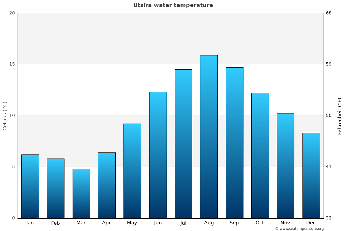 Utsira average water temperatures