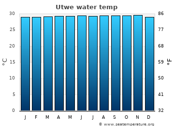Utwe average sea temperature chart