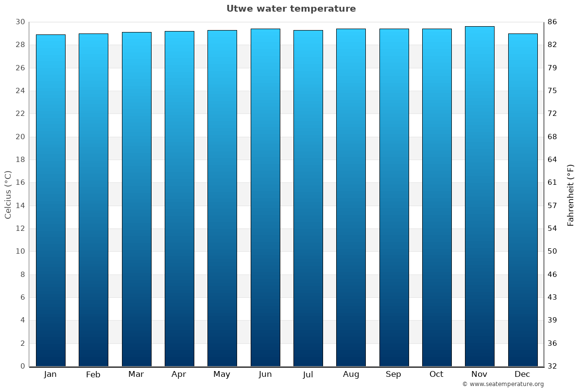 Utwe average water temperatures