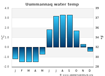 Uummannaq average sea temperature chart