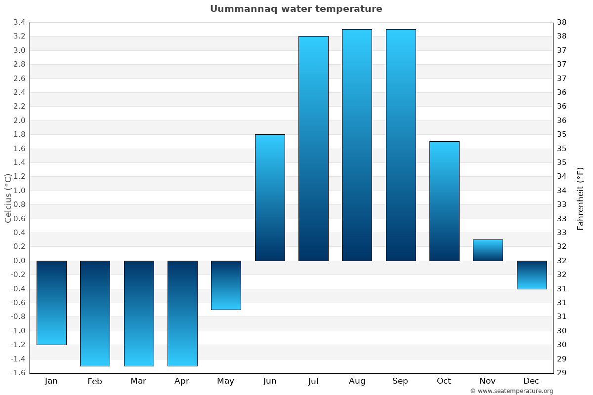Uummannaq average water temperatures