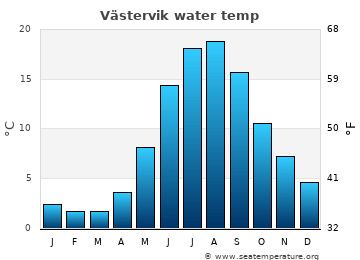Västervik average sea temperature chart