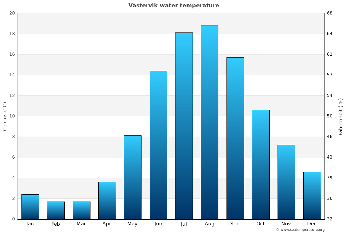 Västervik average water temperatures
