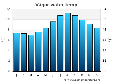 Vágur average sea temperature chart