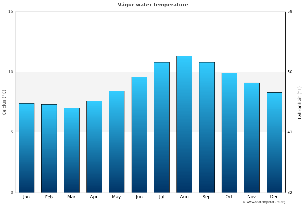 Vágur average water temperatures