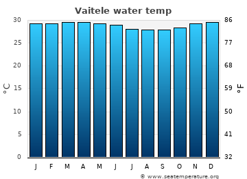 Vaitele average sea temperature chart