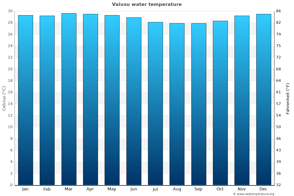 Vaiusu average water temperatures