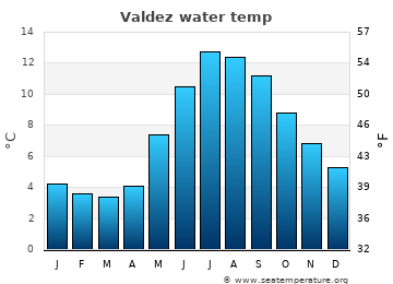 Valdez average sea sea_temperature chart