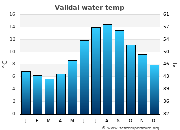 Valldal average sea temperature chart