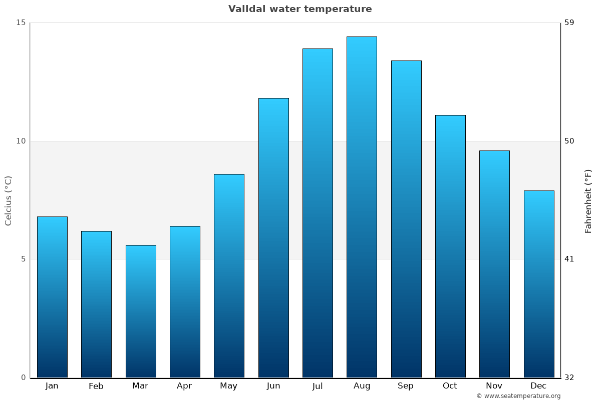 Valldal average water temperatures