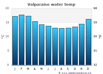 Valparaíso average sea temperature chart