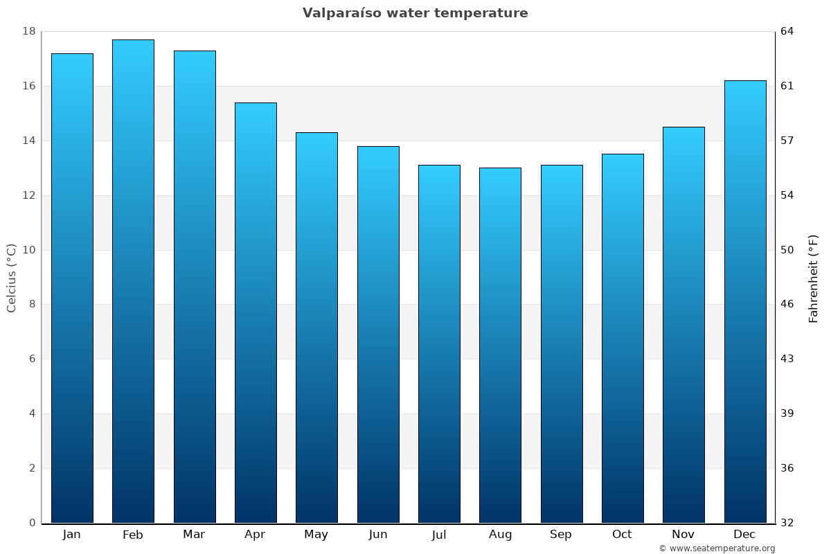 Valparaíso average water temperatures