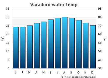 Varadero average sea temperature chart