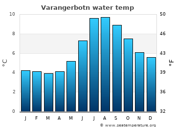 Varangerbotn average sea temperature chart