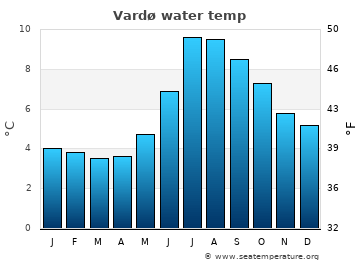 Vardø average sea temperature chart