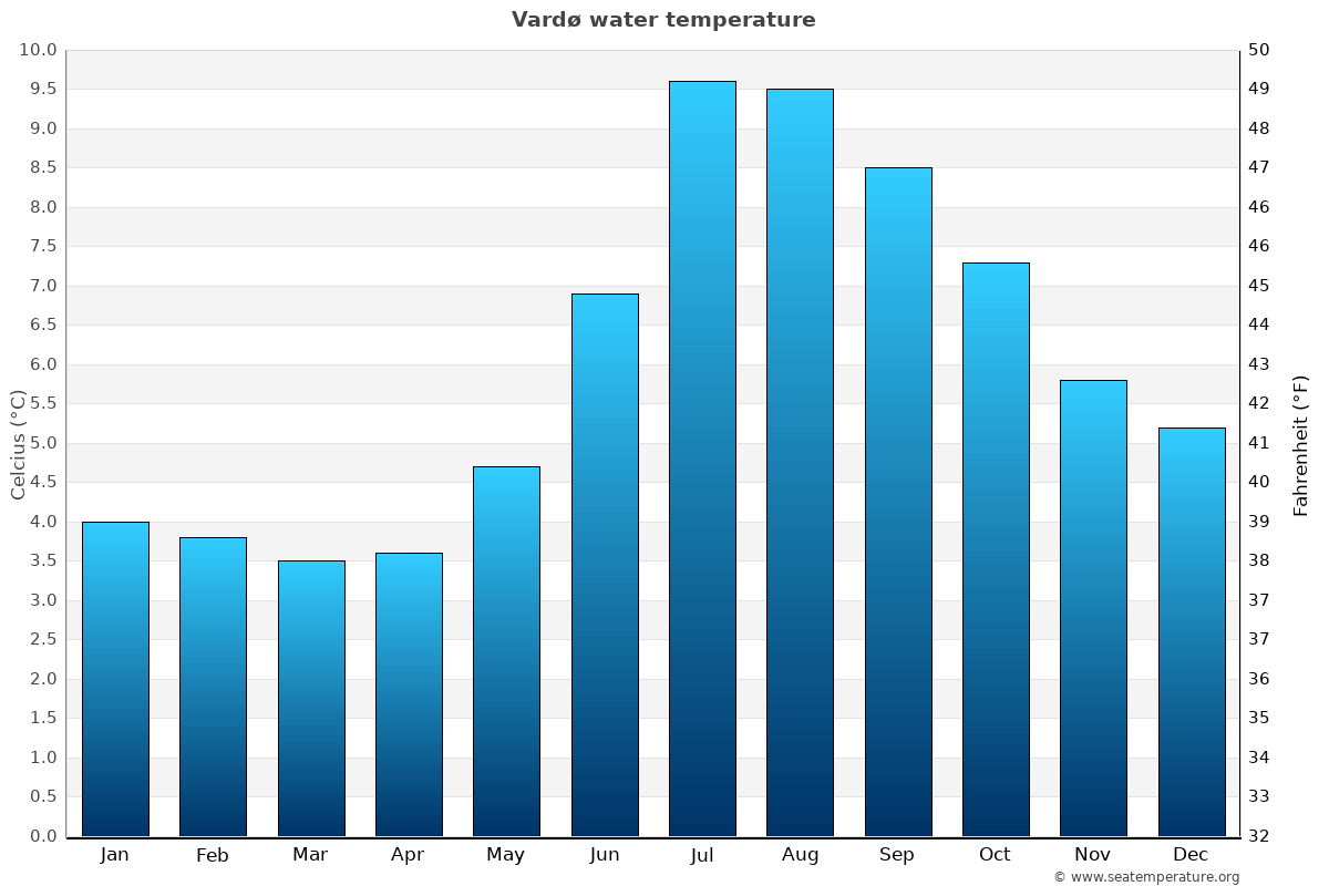 Vardø average water temperatures